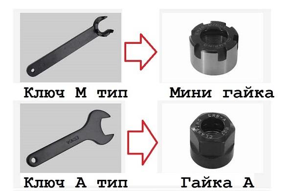Ключи для гаек цанг