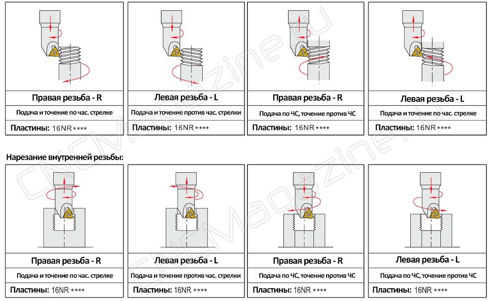 Резьбофрезы - точение фрезой правой и левой внутренней и наружной резьбы