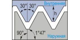 Американская коническая трубная резьба 60° (NPT)